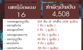 ວັນທີ 24 ກັນຍາ 2021 ສປປ ລາວ ກວດພົບຜູ້ຕິດເຊື້ອໂຄວິດ-19 ທັງໝົດ 434 ຄົນ, ຕິດເຊື້ອໃນຊຸມຊົນ ມີ 406 ຄົນ.