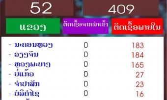 ວັນອາທິດທີ 24 ຕຸລາ 2021 ສປປລາວ ກວດພົບຜູ້ຕິດເຊື້ອໂຄວິດ-19 ເພີ່ມໃໝ່ 648 ຄົນ ໃນນັ້ນ ຕິດຢູ່ພາຍໃນ 635 ຄົນ.